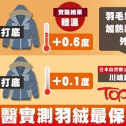 【#健康Tips】日本名醫實測 穿羽絨外套時 內搭越薄的衣服越保暖