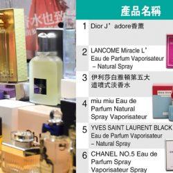 【消委會報告】一文看清23款含10種或以上致敏物香水