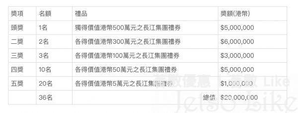 長江集團 送出總值港幣2,000萬元的禮券大抽奬 鼓勵市民接種疫苗
