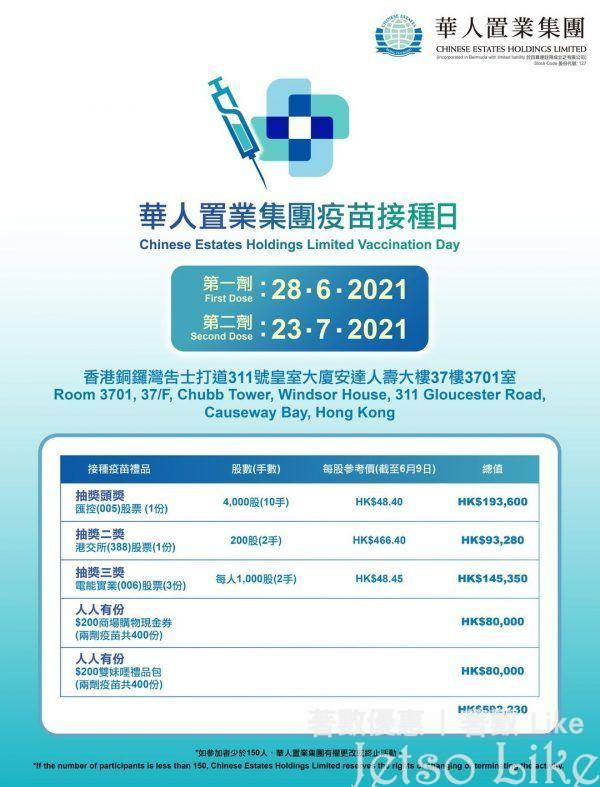華人置業集團疫苗接種日網站 送出總值逾$59萬元禮品